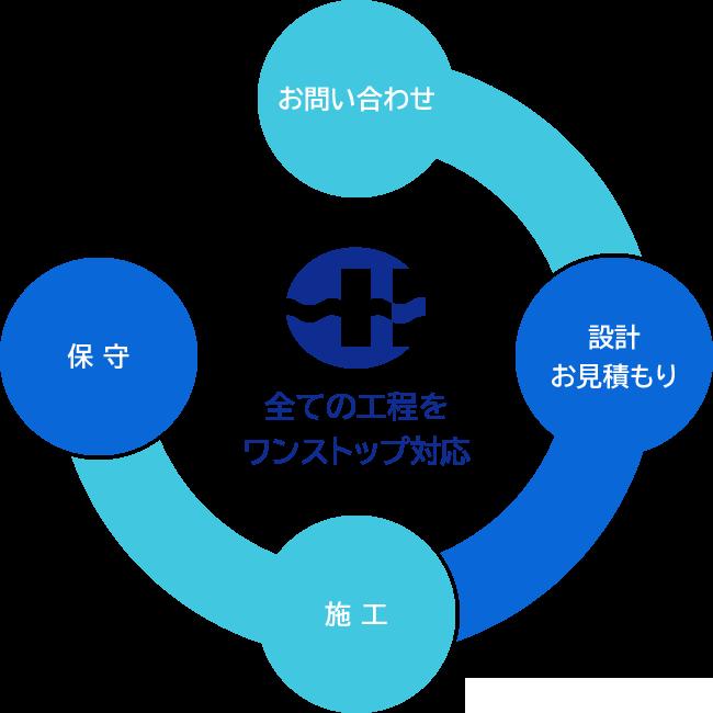 全ての工程をワンストップ対応 お問い合わせ→設計お見積もり→施工→保守